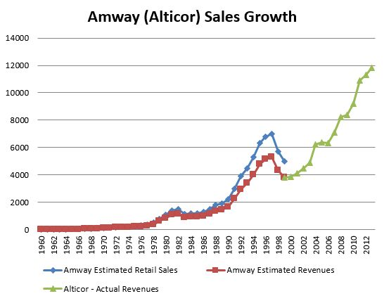 Amway sales 1959 to 2013